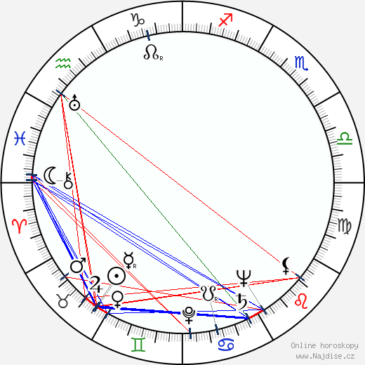 George Gaynes wikipedie wiki 2018, 2019 horoskop