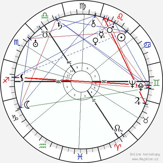 George Grosz wikipedie wiki 2019, 2020 horoskop