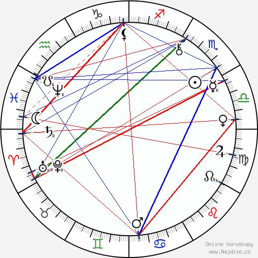 George Hale wikipedie wiki 2017, 2018 horoskop
