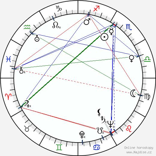 George Hall wikipedie wiki 2017, 2018 horoskop