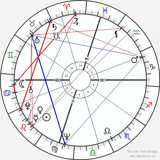 George Hamilton wikipedie wiki 2018, 2019 horoskop