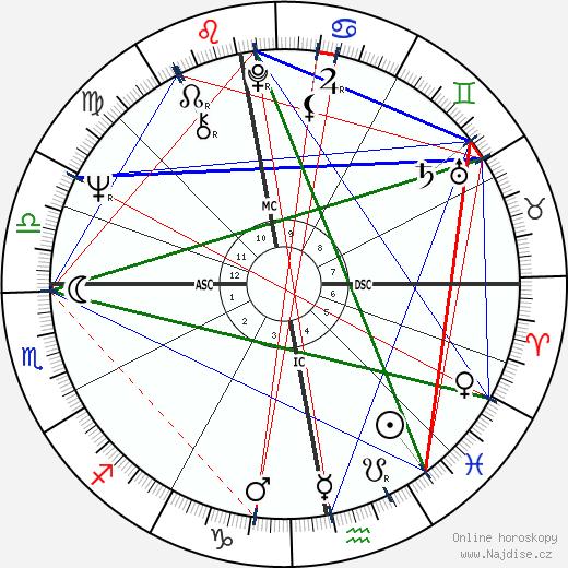 George Harrison wikipedie wiki 2019, 2020 horoskop