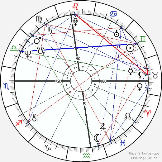 George J. III Terwilliger wikipedie wiki 2020, 2021 horoskop