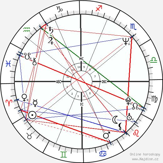 George Lopez wikipedie wiki 2018, 2019 horoskop