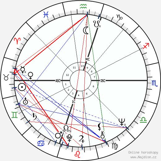 George Lucas wikipedie wiki 2018, 2019 horoskop