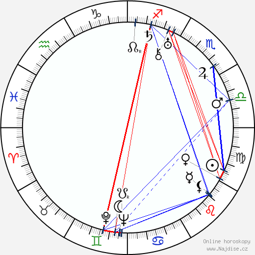 George Macready wikipedie wiki 2019, 2020 horoskop