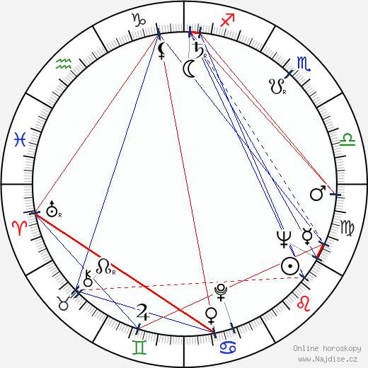 George Martin wikipedie wiki 2019, 2020 horoskop