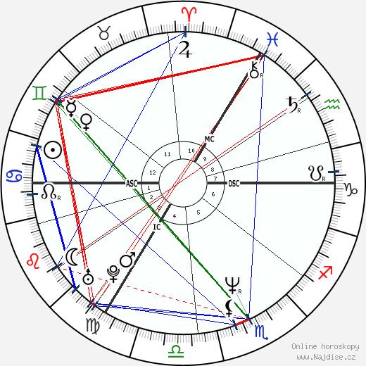 George Michael wikipedie wiki 2020, 2021 horoskop