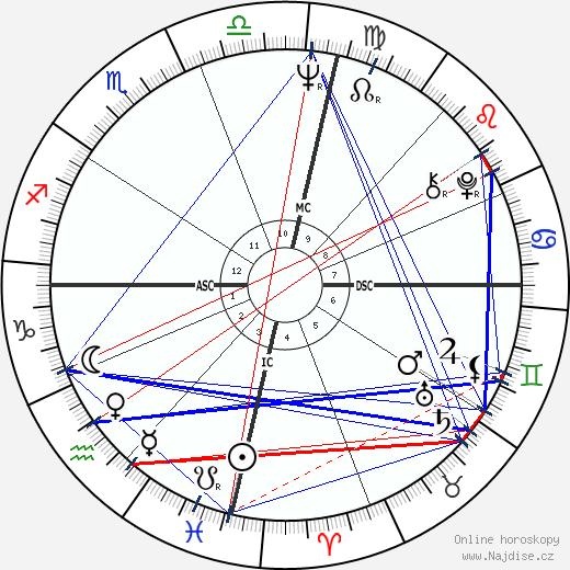 George Negus wikipedie wiki 2018, 2019 horoskop
