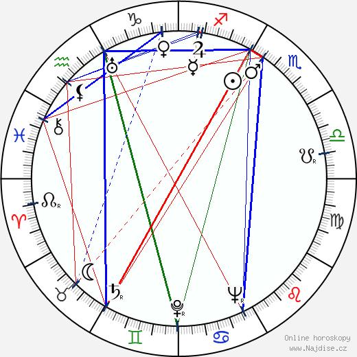 George O'Hanlon wikipedie wiki 2019, 2020 horoskop