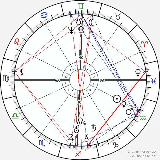 George Oppenheimer wikipedie wiki 2019, 2020 horoskop