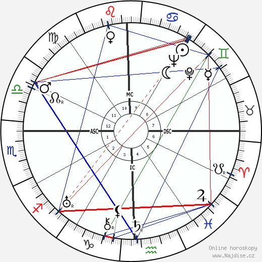 George Orwell wikipedie wiki 2020, 2021 horoskop