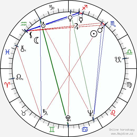George Petrie wikipedie wiki 2020, 2021 horoskop