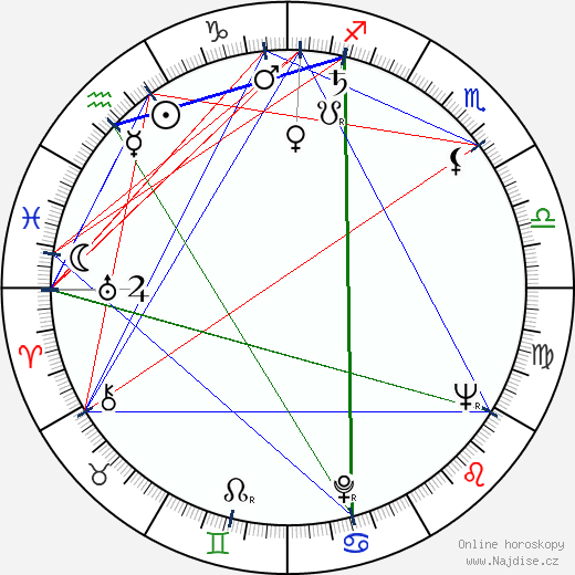 George Ross wikipedie wiki 2017, 2018 horoskop
