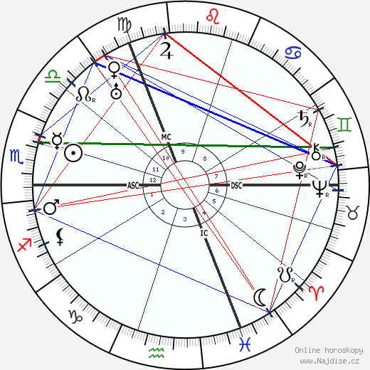 George Sarton wikipedie wiki 2018, 2019 horoskop