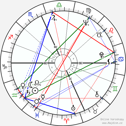 George Segal wikipedie wiki 2019, 2020 horoskop