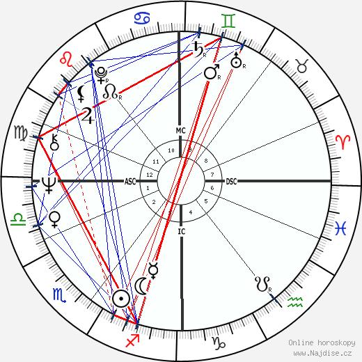 George T. Miller wikipedie wiki 2017, 2018 horoskop