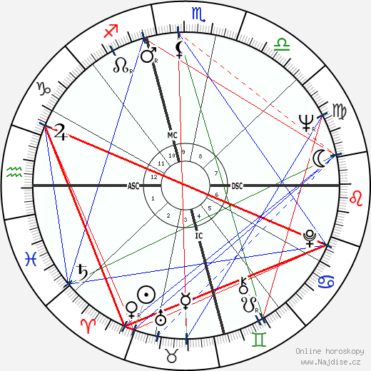 George Takei wikipedie wiki 2018, 2019 horoskop