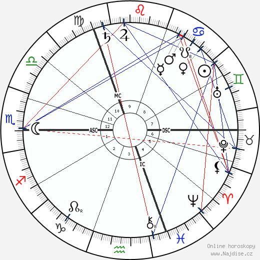George Talbot wikipedie wiki 2018, 2019 horoskop