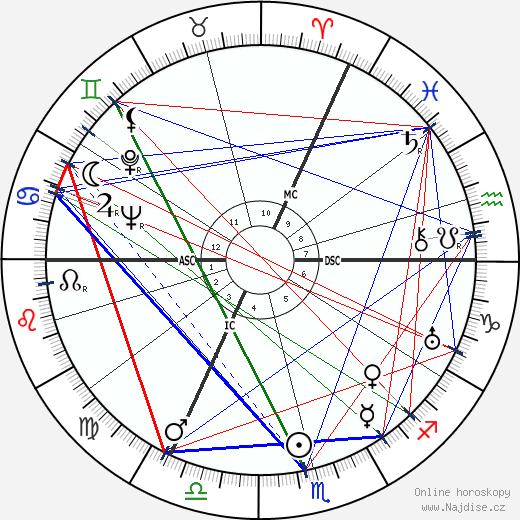 George Trevelyan wikipedie wiki 2018, 2019 horoskop