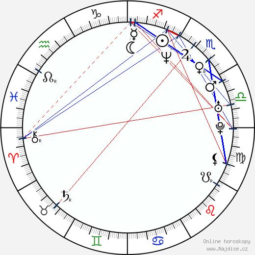 George Uhl wikipedie wiki 2018, 2019 horoskop