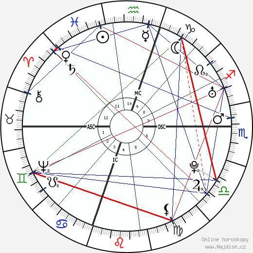 George Washington wikipedie wiki 2020, 2021 horoskop