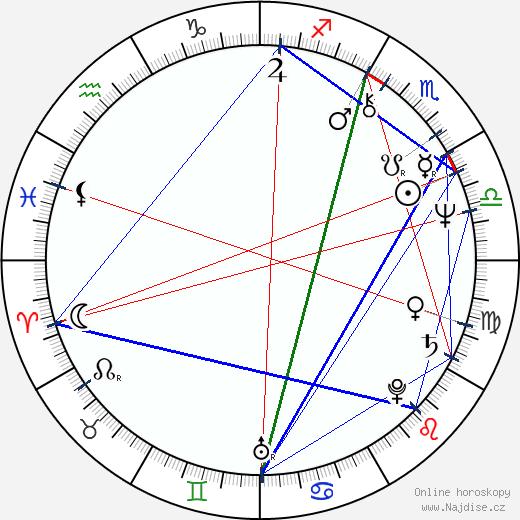 George Wendt wikipedie wiki 2020, 2021 horoskop