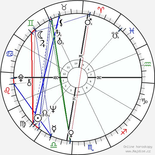 George Ziemann wikipedie wiki 2017, 2018 horoskop