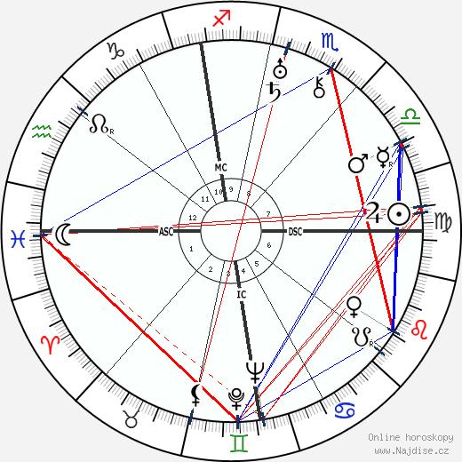 Georges Bataille wikipedie wiki 2019, 2020 horoskop