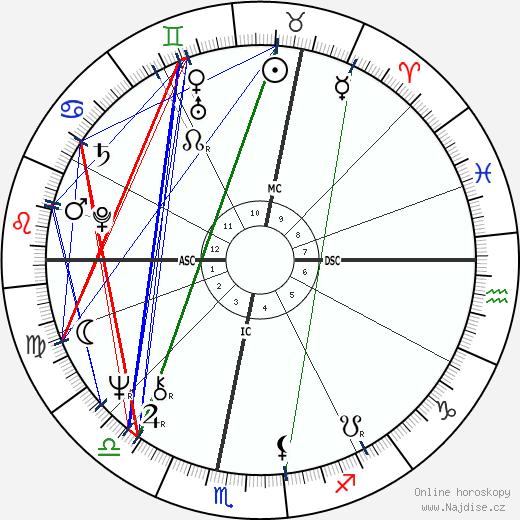 Georges Beller wikipedie wiki 2018, 2019 horoskop