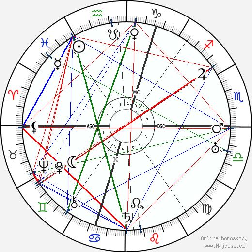 Georges Bernanos wikipedie wiki 2019, 2020 horoskop