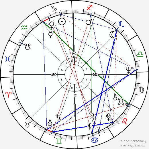 Georges Blanc wikipedie wiki 2018, 2019 horoskop