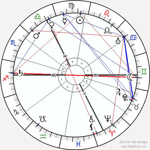 Georges Gaste wikipedie wiki 2017, 2018 horoskop