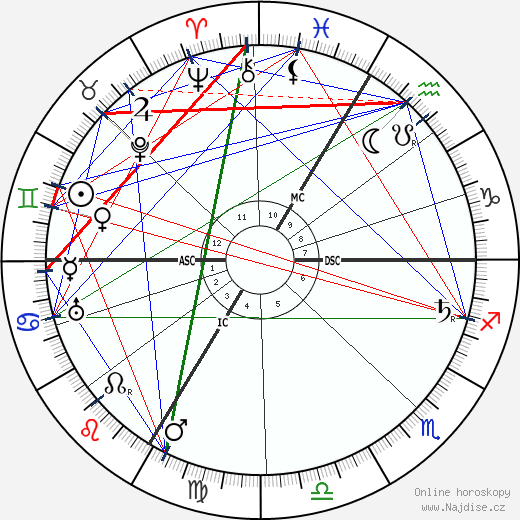 Georges Goyau wikipedie wiki 2020, 2021 horoskop