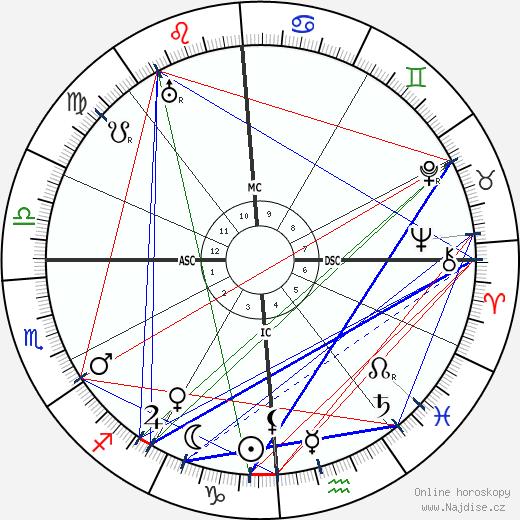 Georges Gurdjieff wikipedie wiki 2018, 2019 horoskop