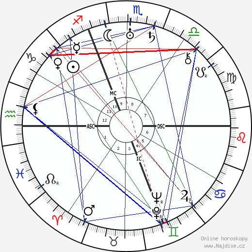 Georges Guynemer wikipedie wiki 2019, 2020 horoskop