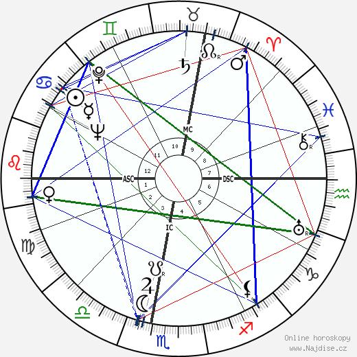 Georges Pompidou wikipedie wiki 2019, 2020 horoskop