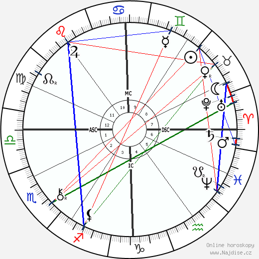 Georges Porto-Riche wikipedie wiki 2019, 2020 horoskop