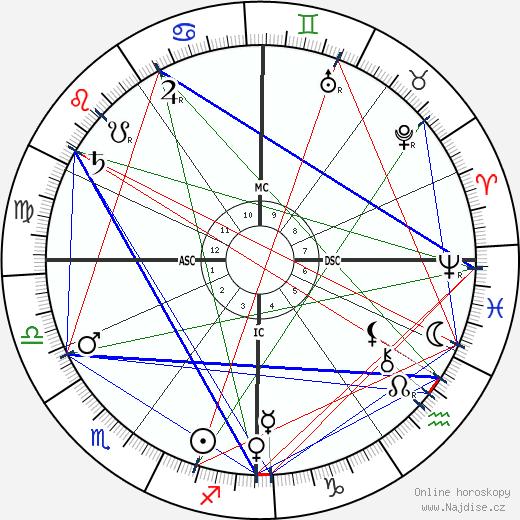 Georges Seurat wikipedie wiki 2018, 2019 horoskop