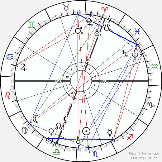 Georges Sorel wikipedie wiki 2020, 2021 horoskop