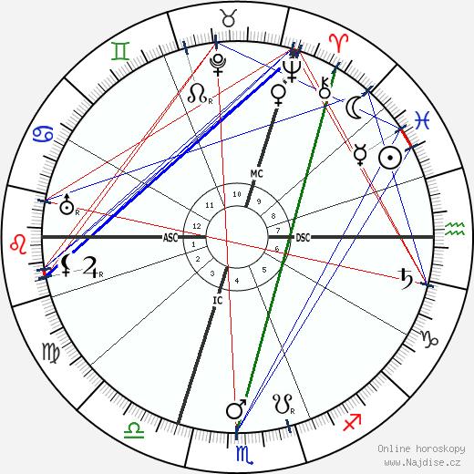 Georges Theunis wikipedie wiki 2018, 2019 horoskop