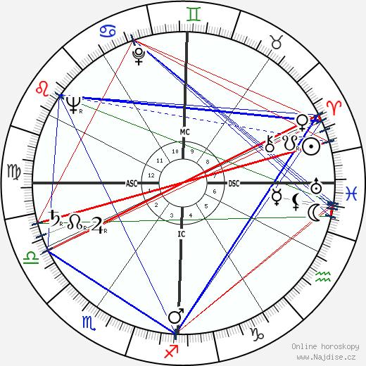 Georges Valade wikipedie wiki 2018, 2019 horoskop