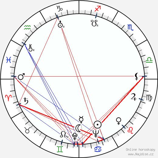 Georgette Anys wikipedie wiki 2018, 2019 horoskop