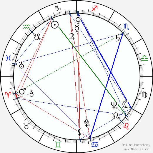 Georgi Kalojančev wikipedie wiki 2020, 2021 horoskop