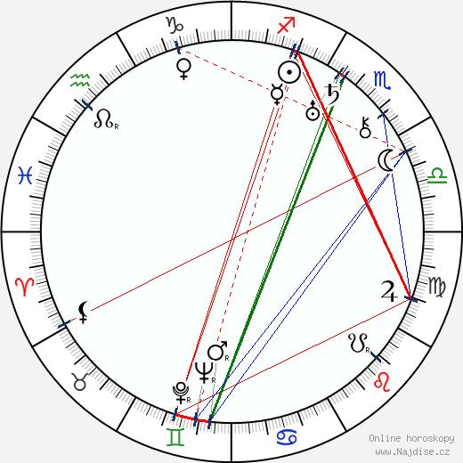 Georgij Konstantinovič Žukov wikipedie wiki 2018, 2019 horoskop