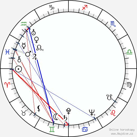 Georgij Žžjonov wikipedie wiki 2018, 2019 horoskop