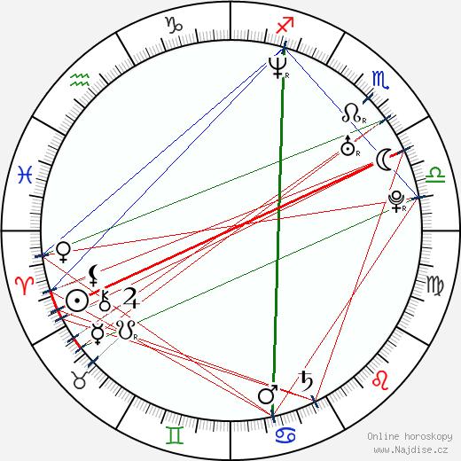 Georgina Chapman wikipedie wiki 2018, 2019 horoskop