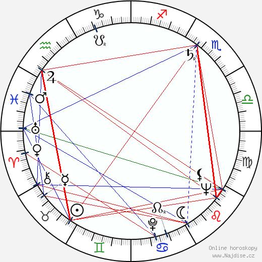 Georgis Skalenakis wikipedie wiki 2017, 2018 horoskop