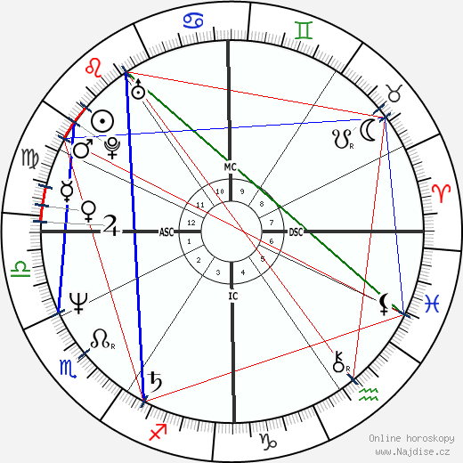 Gerald DeConto wikipedie wiki 2018, 2019 horoskop