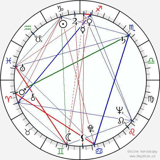 Gerald Durrell wikipedie wiki 2018, 2019 horoskop